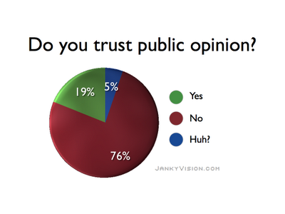 Post image for Trick-Question Poll 'Finds' Upton's Constituents Want EPA To Regulate Greenhouse Gases