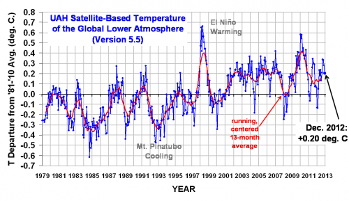 Post image for Alarmists Inconsistent On Importance of U.S. Temperature Record
