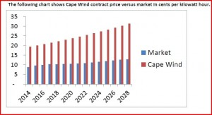 Cape Wind Price vs Market Price
