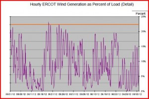 Hourly ERCOT Wind as Percent of Load