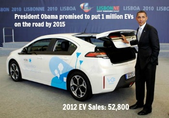 Post image for Electric Vehicles: Worst Business Model Ever?