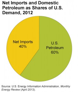 imports_domestic_petro_shares_demand_2012