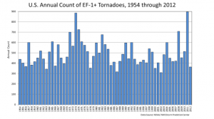 Pielke Jr Annual Tornado Count 1954-2012