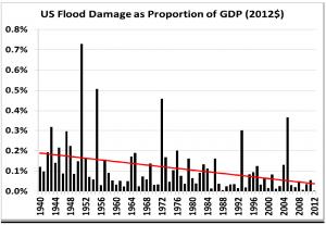 Pielke Jr Flood Loss as a Percent of GDP