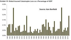 Pielke Jr Global Insured Catastrophe Loss as a Percentage of GDP