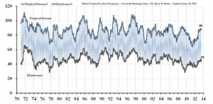 Pielke Jr Global Tropical Cyclone Frequency and ACE 1970-2012