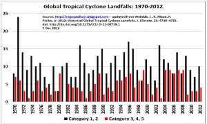 Pielke Jr Global Tropical Cyclone Landfalls 1970-2012