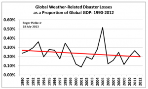 Pielke Jr Global Weather Related Disaster Losses as a Proportion of Global GDP (1990-2012)