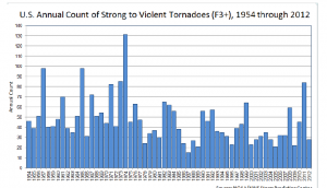 Pielke Jr. Annual Count of Strong Tornadoes 1954-2012