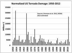 Pielke Jr. Normalized Tornado Damages 1950-2012