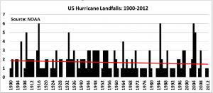 Pielke Jr. US Hurricane Landfalls 1900-2012