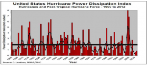 Pielke Jr. US Hurricane Power Dissipation Index