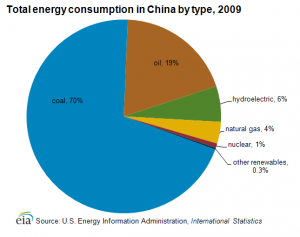 China energy_consumption_by_type