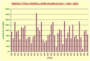 Mumbai Colaba Rainfall July