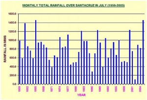 Mumbai Santa Cruz July Rainfall