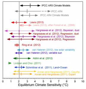 Climate Sensitivity Michaels and Knappenberger April 2013, chart only