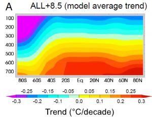 Santer all model trend