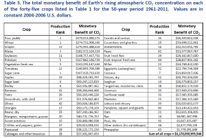 Idso Increase in Crop Value Attributable to Rising CO2 Concentrations 1961-2011