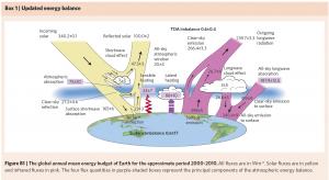 Energy Balance Stephens et al. 2012
