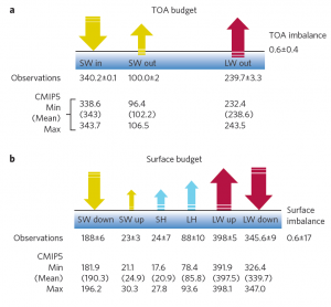 Energy Balance Table Stephens et al. 2012