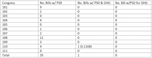 PSD Table