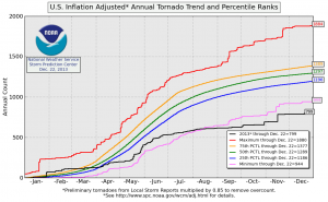 Tornado  US Inflation Adjusted Annual Trend and Percentile Rating, Dec 22, 2013
