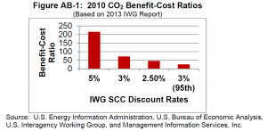 CO2 Benefit Cost Ratios Figure AB-1 (ACCE Report, Jan 2014)