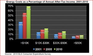 Energy Costs as a Percentage of Annual After-Tax Income 2001-2010