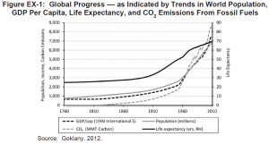 Global Progress - As Indicated by Trends in World Population, GDP Per Capita, Life Expectancy, and CO2 Emissions