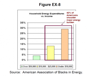 Household Energy Expenditures vs. Income ACCE report Jan. 2014