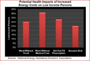 Potential Health Impacts of Increased Energy Costs on Low Income Persons