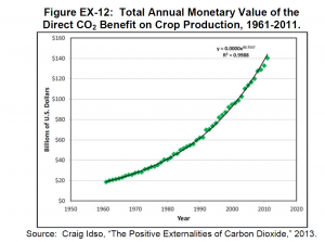 Total Monetary Value of the CO2 Fertilization Benefit, 1961-2011 ACCE report Jan. 2014