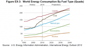 World Energy Consumption by Fuel Type (Quads) 1990 - 2040 EIA IEO 2013