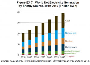 World Net Energy Generation by Source 2010-2040 EIA IEO 2013