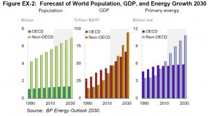 World Population GDP Energy Growth 2030