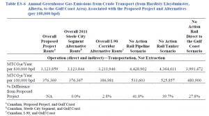 Keystone GHG compared to alternative scenarios