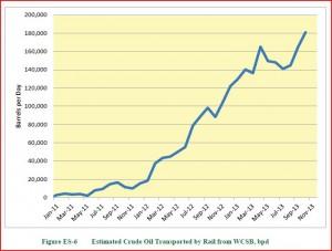 Rail Transport Canadian Crude