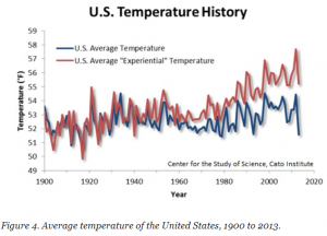 U.S. Temperature History Experiential vs Average