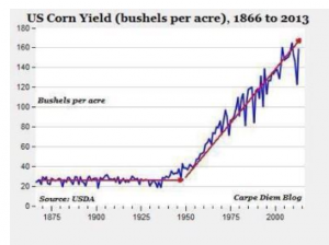 Corn Yields U.S.