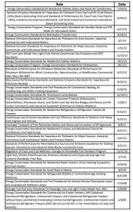 Social Cost of Carbon List of Regulations October 2013