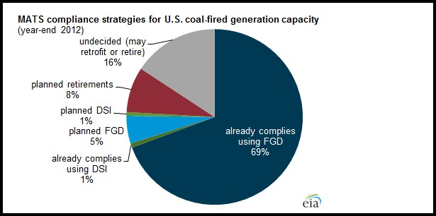 Post image for EPA's Shocking Justification for Retiring up to 25% of U.S. Coal Fleet