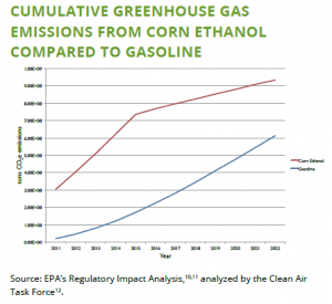 CO2 emissions ethanol vs gasoline 2011-2022