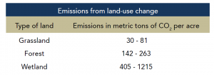 CO2 emissions from land use conversions Plevin et al 2010 per EWG 2014