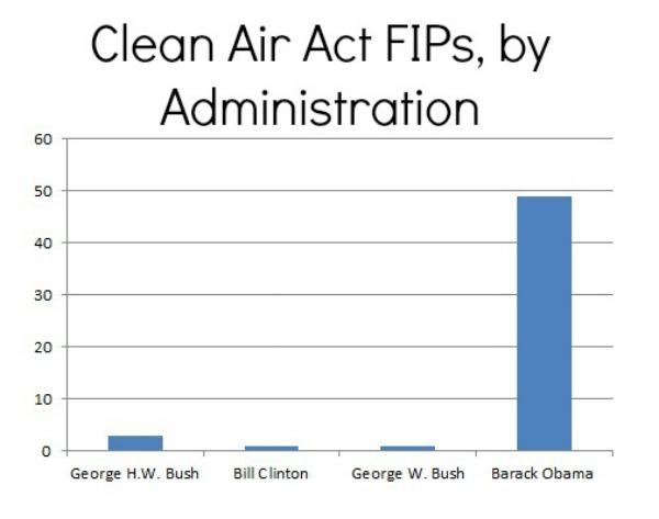 FIP Chart 2