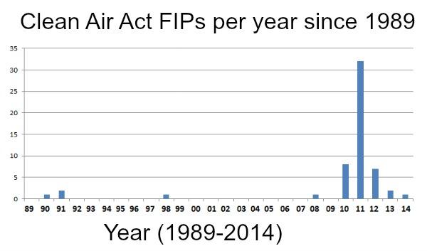 FIP Chart