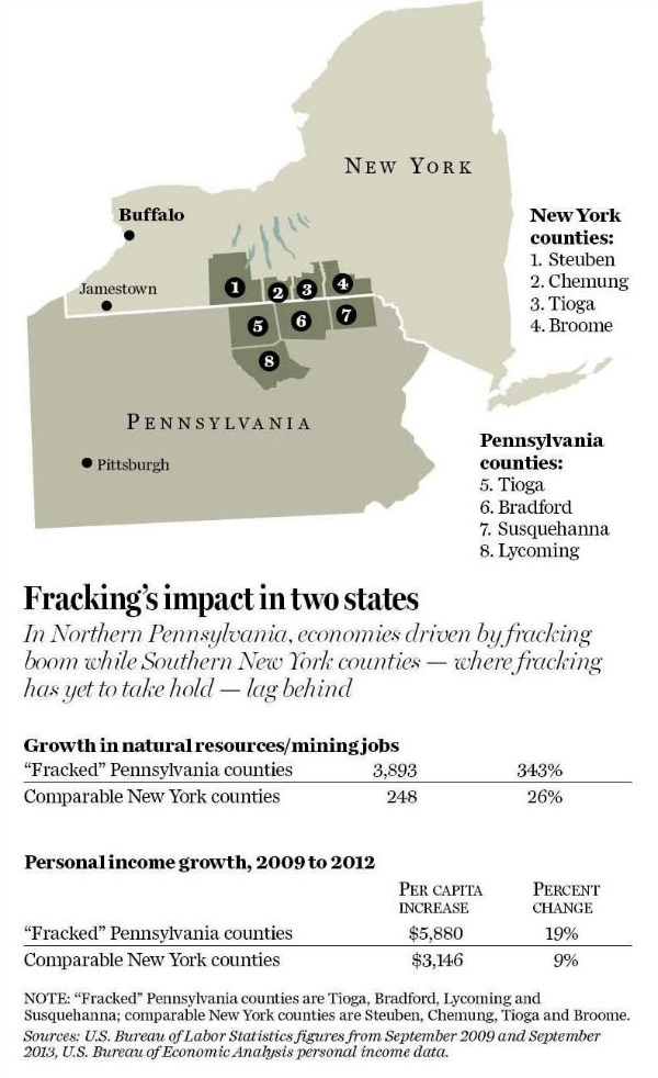 Fracking-Pennsylvania-Northern-Tier-vs-New-York-Southern-Tier