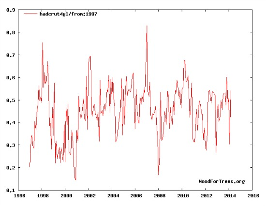 Global Mean Surface Temperatures 1997-2014