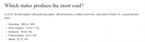 Top 5 Coal Producing States