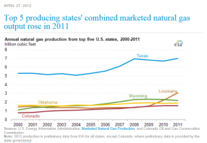 Top 5 Gas Producing States
