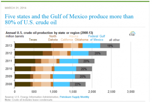 Top 5 Oil Producing States